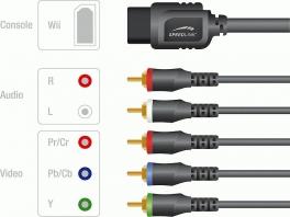 1 Ingang voor de Wii. 2 Ingangen voor Audio (L en R) en 3 voor Video (Pr/Cr Pb/Cb en Y).